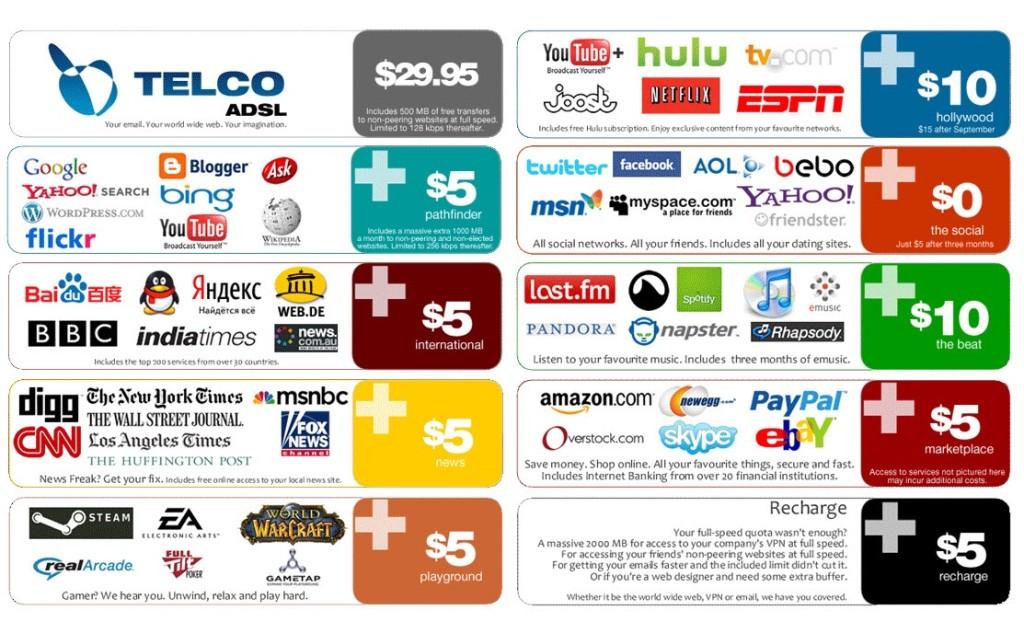 Mit ohne Netzneutralität hängen Netznutzer am Gängelband ihrer Provider: jeder Service kostet extra (Abbildung: Internet)