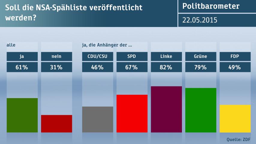 Politbarometer: Ja für öffentliche Selektoren