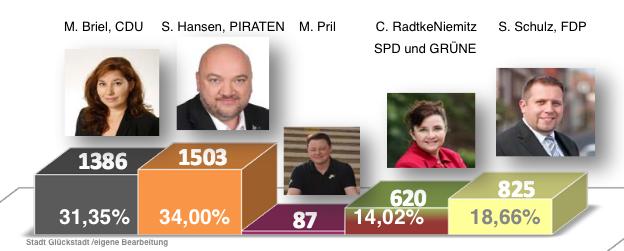 glueckstadt-buergermeister-2015